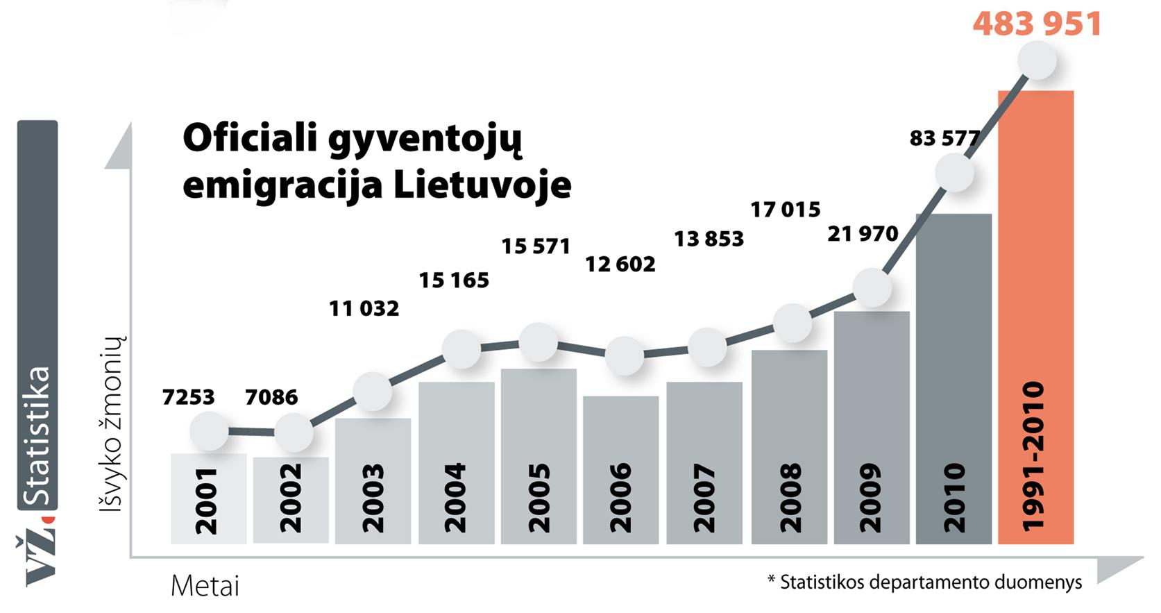 Emigracijos statistika
